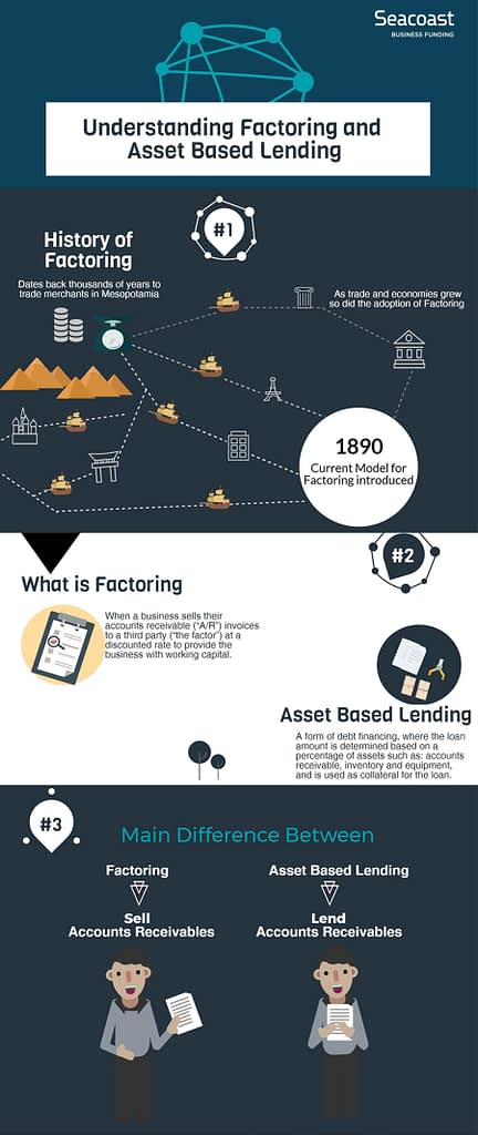 The History of Factoring and Asset Based Lending